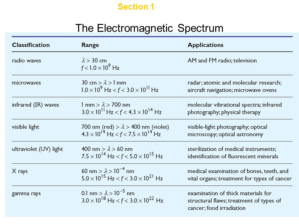Chapter 13 The Electromagnetic Spectrum Section 1 Characteristics of Light
