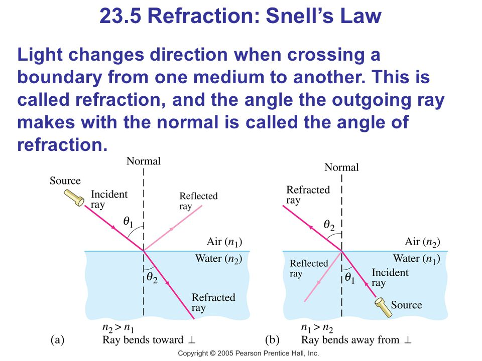 23.5 Refraction: Snell's Law Light changes direction when crossing a boundary from one medium to another.