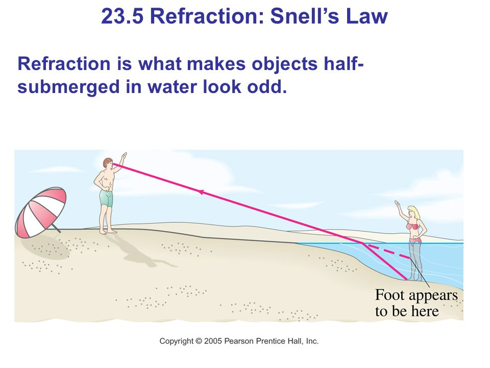 23.5 Refraction: Snell's Law Refraction is what makes objects half- submerged in water look odd.