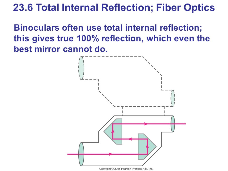 23.6 Total Internal Reflection; Fiber Optics Binoculars often use total internal reflection; this gives true 100% reflection, which even the best mirror cannot do.
