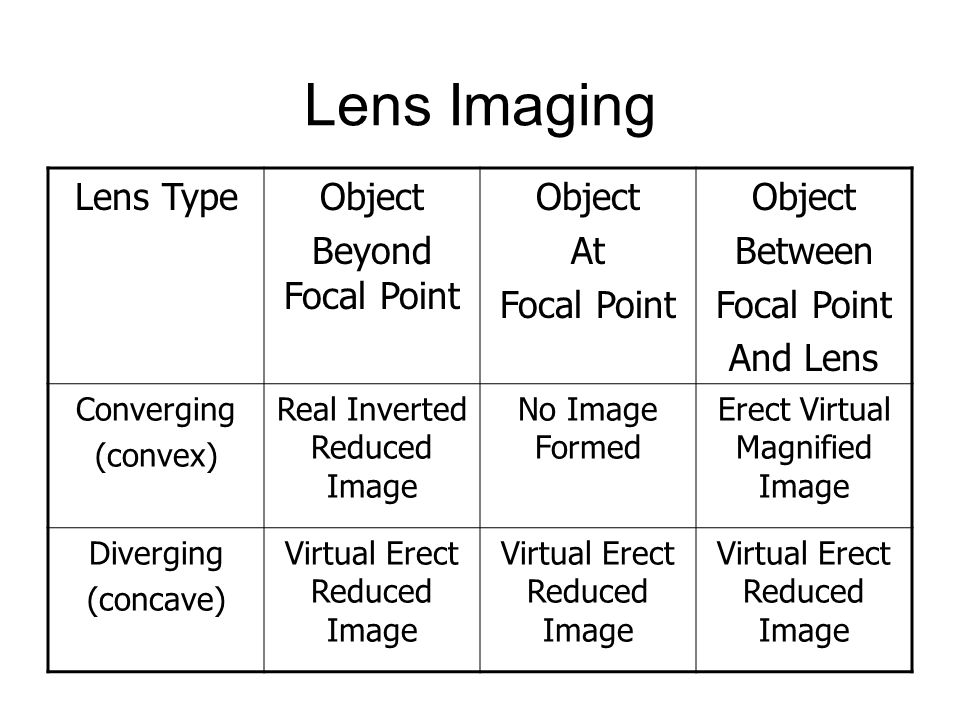 Lens Imaging Lens TypeObject Beyond Focal Point Object At Focal Point Object Between Focal Point And Lens Converging (convex) Real Inverted Reduced Image No Image Formed Erect Virtual Magnified Image Diverging (concave) Virtual Erect Reduced Image