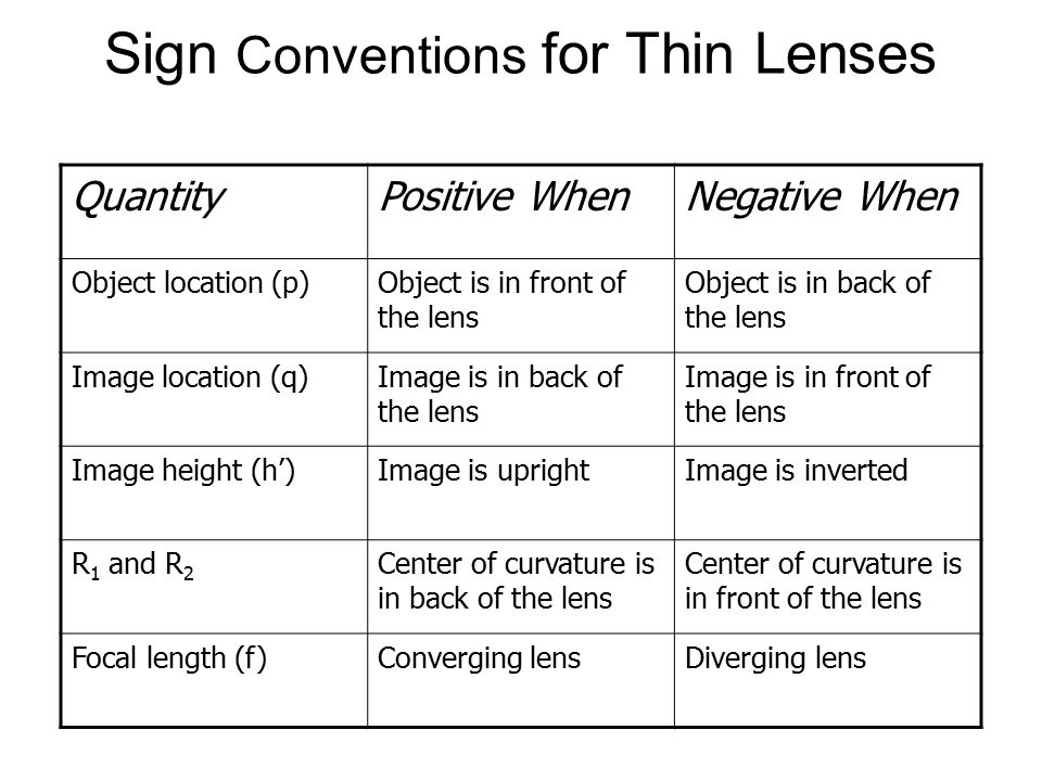 Sign Conventions for Thin Lenses QuantityPositive WhenNegative When Object location (p)Object is in front of the lens Object is in back of the lens Image location (q)Image is in back of the lens Image is in front of the lens Image height (h')Image is uprightImage is inverted R 1 and R 2 Center of curvature is in back of the lens Center of curvature is in front of the lens Focal length (f)Converging lensDiverging lens
