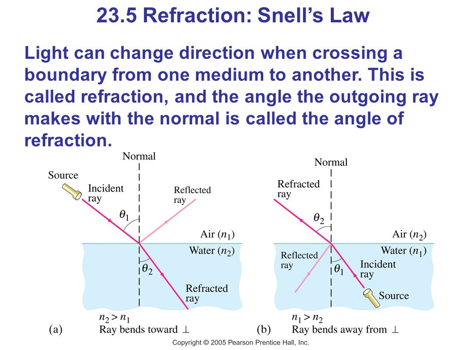 23.5 Refraction: Snell's Law Light can change direction when crossing a boundary from one medium to another.