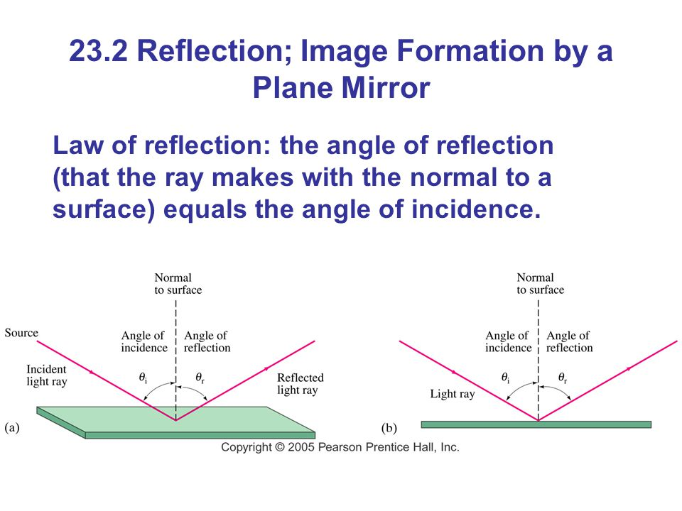 23.2 Reflection; Image Formation by a Plane Mirror Law of reflection: the angle of reflection (that the ray makes with the normal to a surface) equals the angle of incidence.