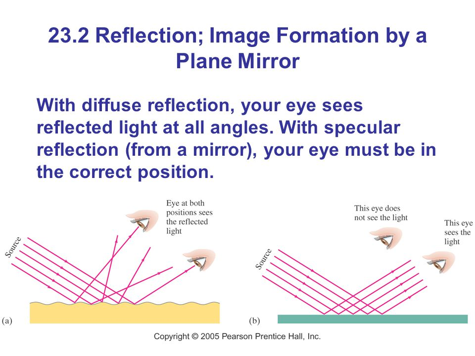 23.2 Reflection; Image Formation by a Plane Mirror With diffuse reflection, your eye sees reflected light at all angles.