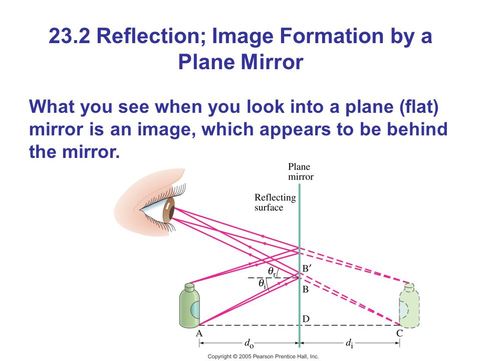 23.2 Reflection; Image Formation by a Plane Mirror What you see when you look into a plane (flat) mirror is an image, which appears to be behind the mirror.