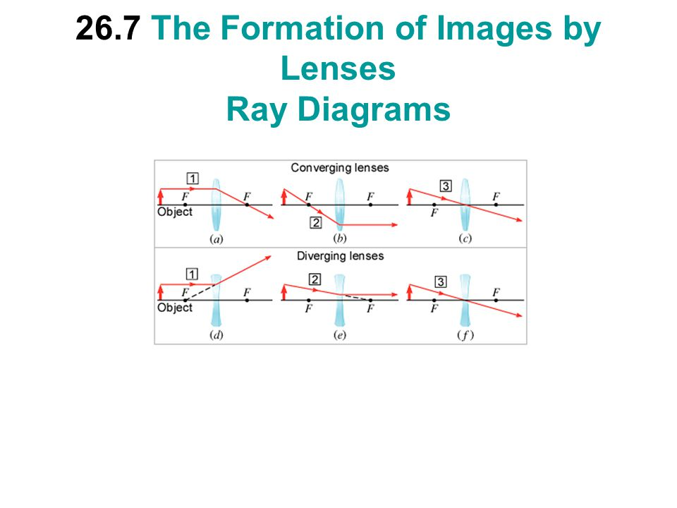 26.7 The Formation of Images by Lenses Ray Diagrams