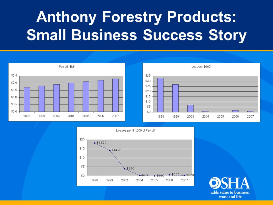 Anthony Forestry Products: Small Business Success Story