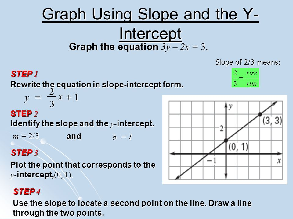 Graphing lines in slope intercept form worksheet