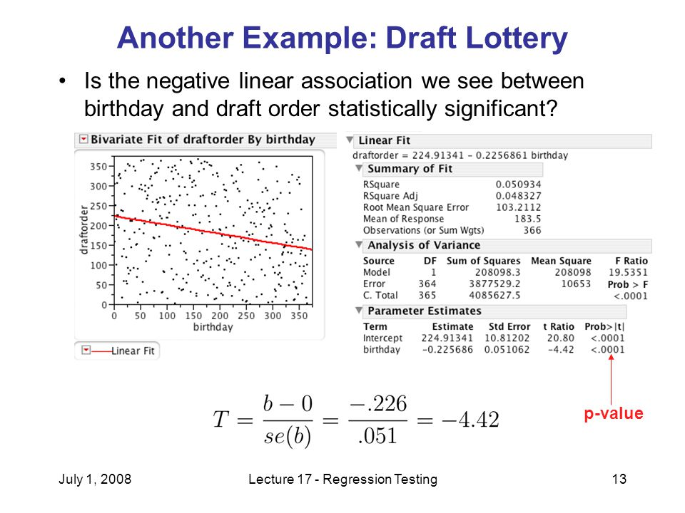 July 1, 2008Lecture 17 - Regression Testing13 Another Example: Draft Lottery Is the negative linear association we see between birthday and draft order statistically significant.
