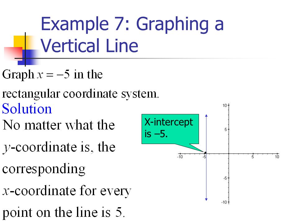 Example 7: Graphing a Vertical Line X-intercept is –5.