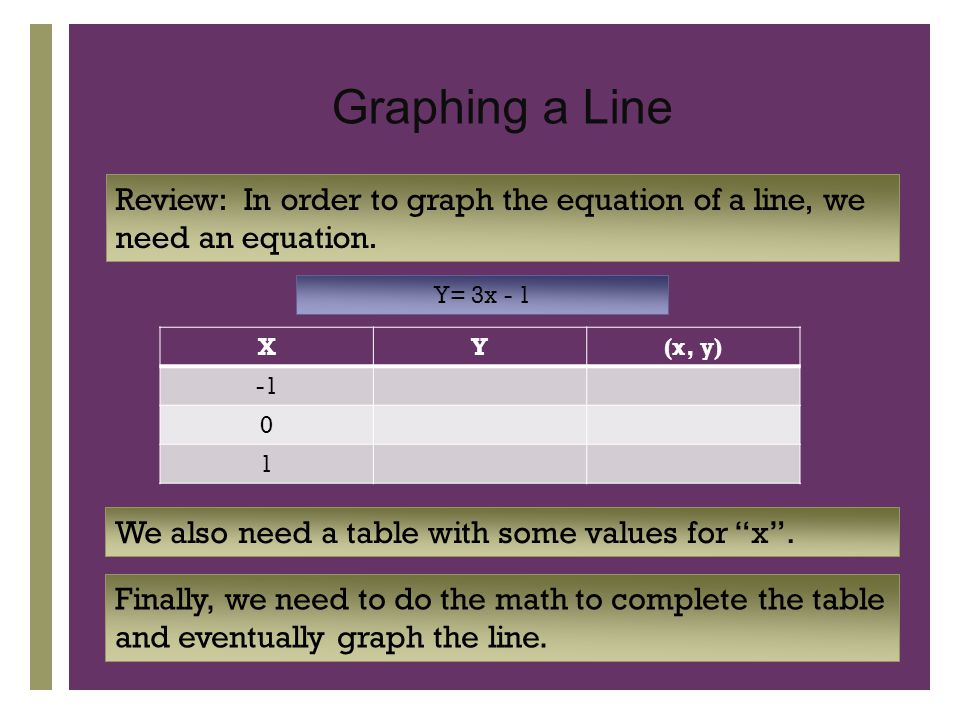 + Graphing a Line Review: In order to graph the equation of a line, we need an equation.