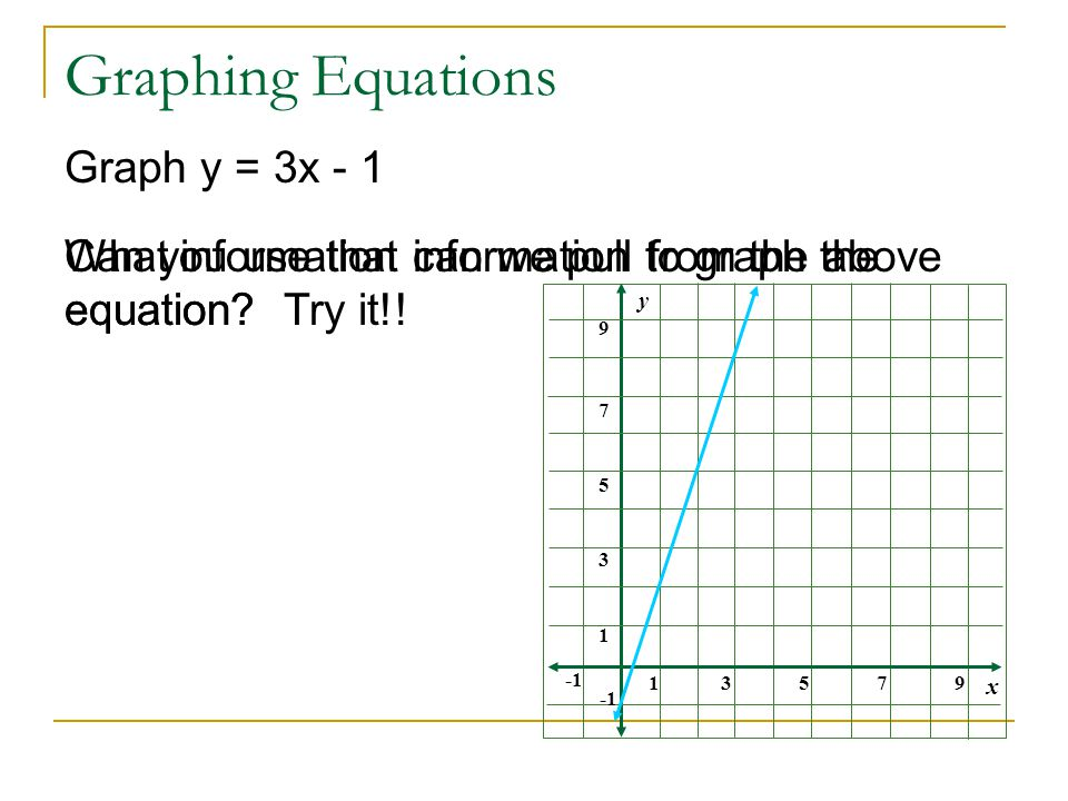 Graphing Equations Graph y = 3x - 1 What information can we pull from the above equation.