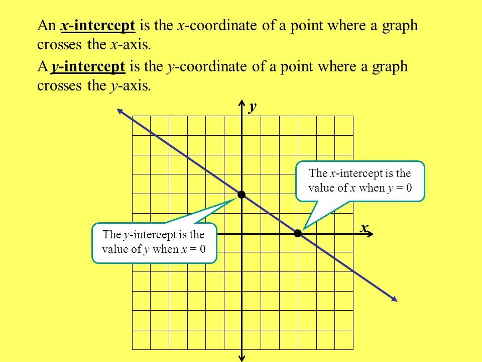 x y An x-intercept is the x-coordinate of a point where a graph crosses the x-axis.