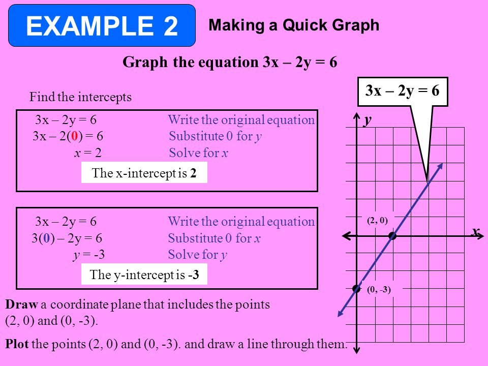 EXAMPLE 2 Making a Quick Graph Graph the equation 3x – 2y = 6 x y Find the intercepts 3x – 2y = 6 Write the original equation 3x – 2(0) = 6 Substitute 0 for y x = 2Solve for x The x-intercept is 2 3x – 2y = 6 Write the original equation 3(0) – 2y = 6 Substitute 0 for x y = -3Solve for y The y-intercept is -3 Draw a coordinate plane that includes the points (2, 0) and (0, -3).