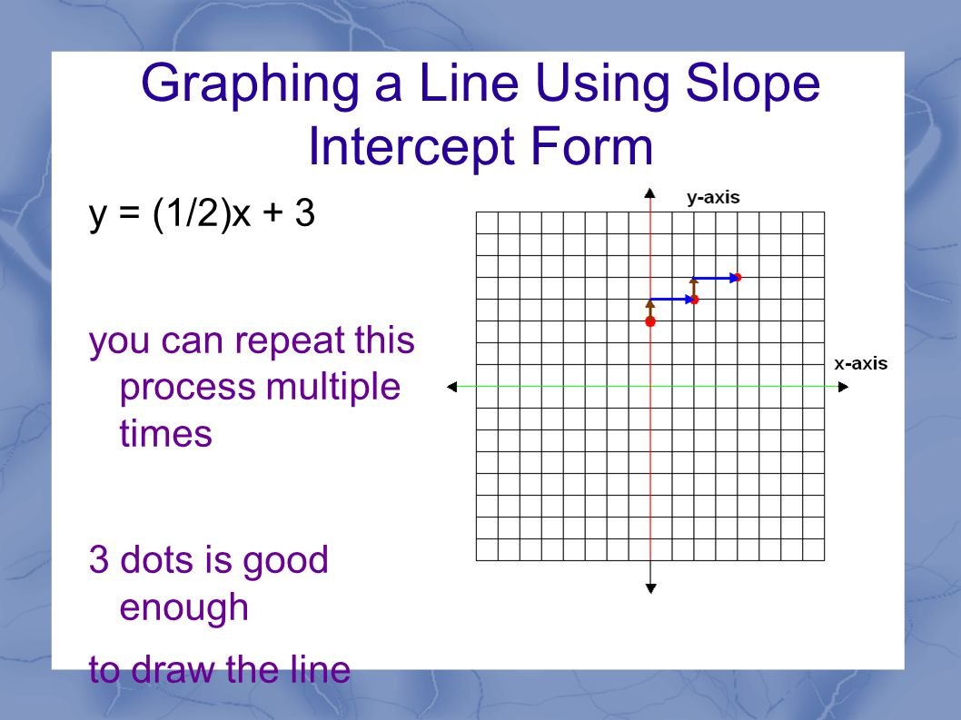 Find the equation of a line slope intecept form y mxb m is 12 graphing a line using slope intercept form y 12x 3 you can repeat this process multiple times 3 dots is good enough to draw the line falaconquin