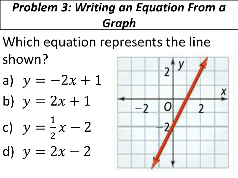 Problem 3: Writing an Equation From a Graph