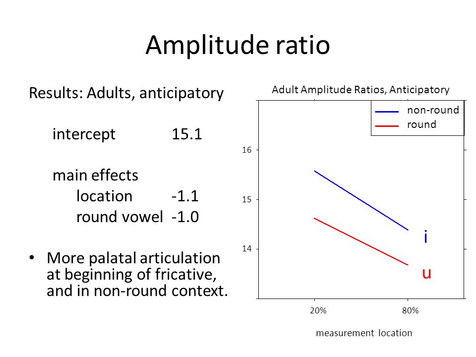 Amplitude ratio Related to tongue posture high ratio = palatal articulation Find peak above F2 region… mean amplitude in 1000 Hz band around high frequency peak – mean amplitude in 1000 Hz F2 region find peak here