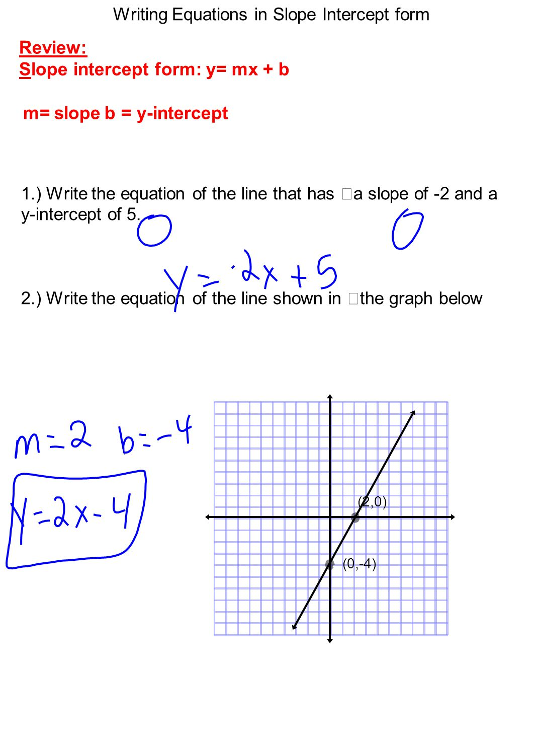Finding the equation of a line critical thinking skill explicitly review slope intercept form y mx b m slopeb y falaconquin