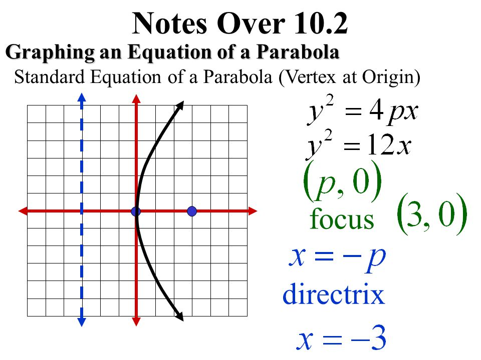 Notes Over 10.2 Graphing an Equation of a Parabola Standard Equation of a Parabola (Vertex at Origin) focus directrix