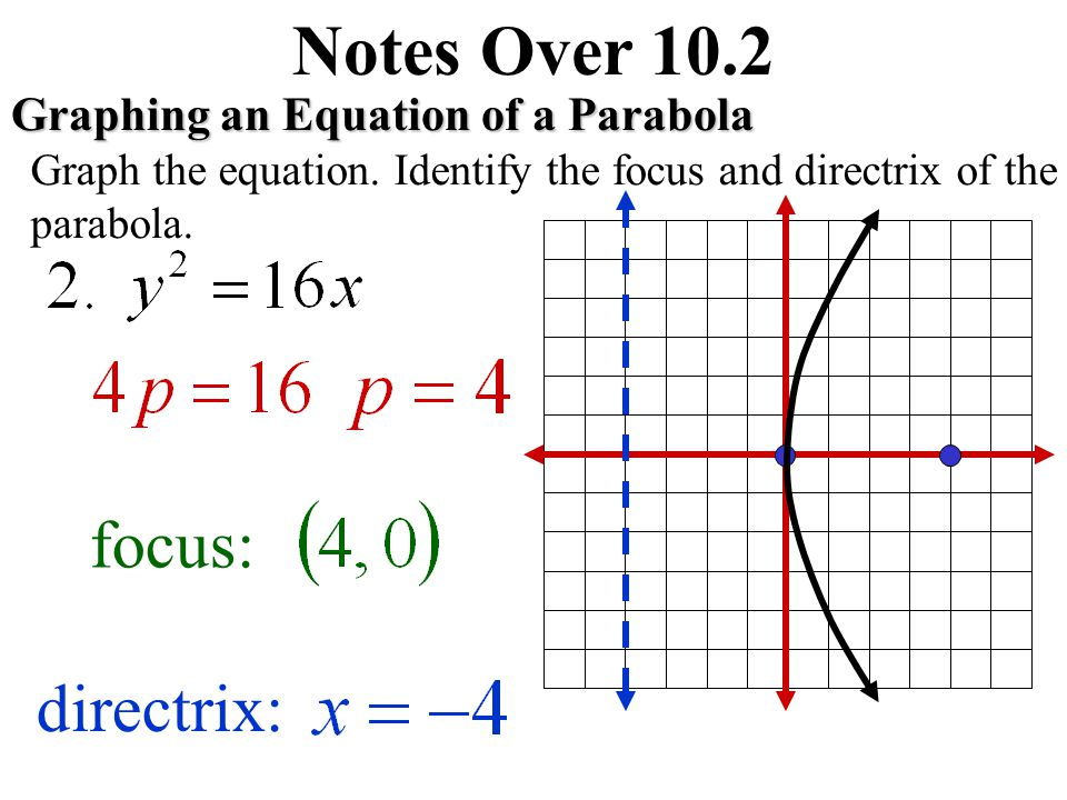 Notes Over 10.2 Graphing an Equation of a Parabola Graph the equation.