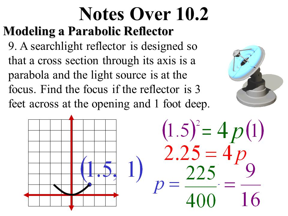 Notes Over 10.2 Writing an Equation of a Parabola Write the standard form of the equation of the parabola with the given focus and vertex at (0, 0).