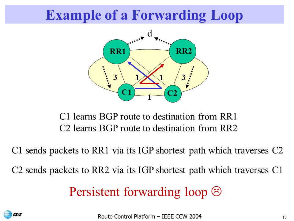 10 Route Control Platform – IEEE CCW 2004 Example of a Forwarding Loop RR1RR2 C1 C d C1 learns BGP route to destination from RR1 C2 learns BGP route to destination from RR2 C1 sends packets to RR1 via its IGP shortest path which traverses C2 Persistent forwarding loop  C2 sends packets to RR2 via its IGP shortest path which traverses C1