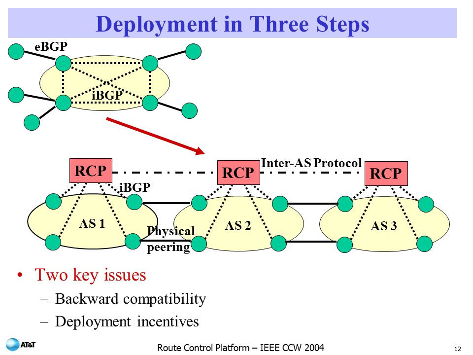 12 Route Control Platform – IEEE CCW 2004 Deployment in Three Steps Two key issues –Backward compatibility –Deployment incentives AS 3 AS 2 AS 1 iBGP Physical peering Inter-AS Protocol RCP iBGP eBGP