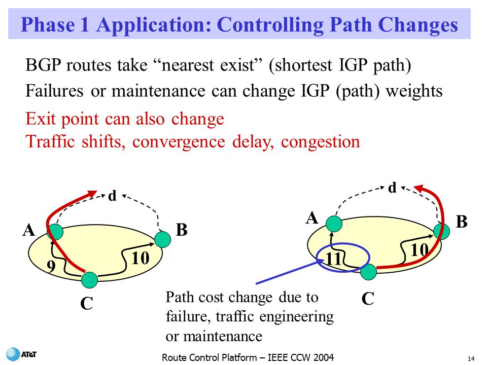 14 Route Control Platform – IEEE CCW 2004 Phase 1 Application: Controlling Path Changes BGP routes take nearest exist (shortest IGP path) Failures or maintenance can change IGP (path) weights Exit point can also change Traffic shifts, convergence delay, congestion d A A B B C C Path cost change due to failure, traffic engineering or maintenance d