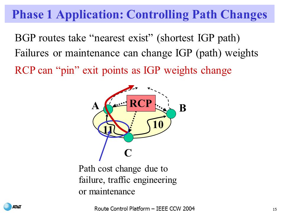 15 Route Control Platform – IEEE CCW 2004 Phase 1 Application: Controlling Path Changes BGP routes take nearest exist (shortest IGP path) Failures or maintenance can change IGP (path) weights RCP can pin exit points as IGP weights change A B C Path cost change due to failure, traffic engineering or maintenance RCP