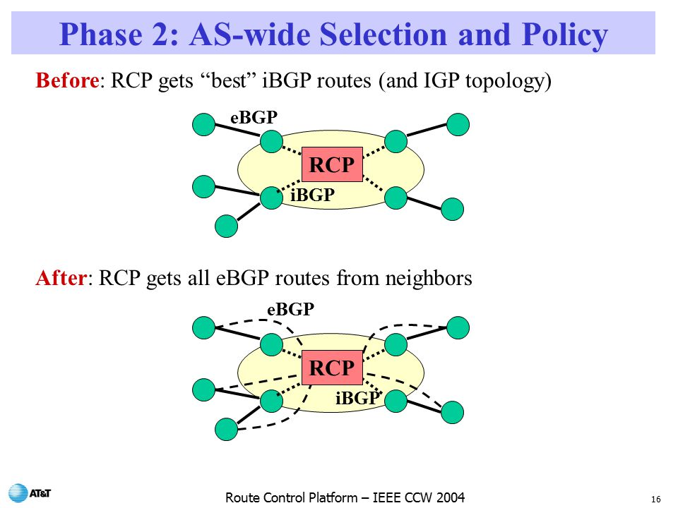 16 Route Control Platform – IEEE CCW 2004 Phase 2: AS-wide Selection and Policy iBGP eBGP Before: RCP gets best iBGP routes (and IGP topology) After: RCP gets all eBGP routes from neighbors iBGP eBGP RCP