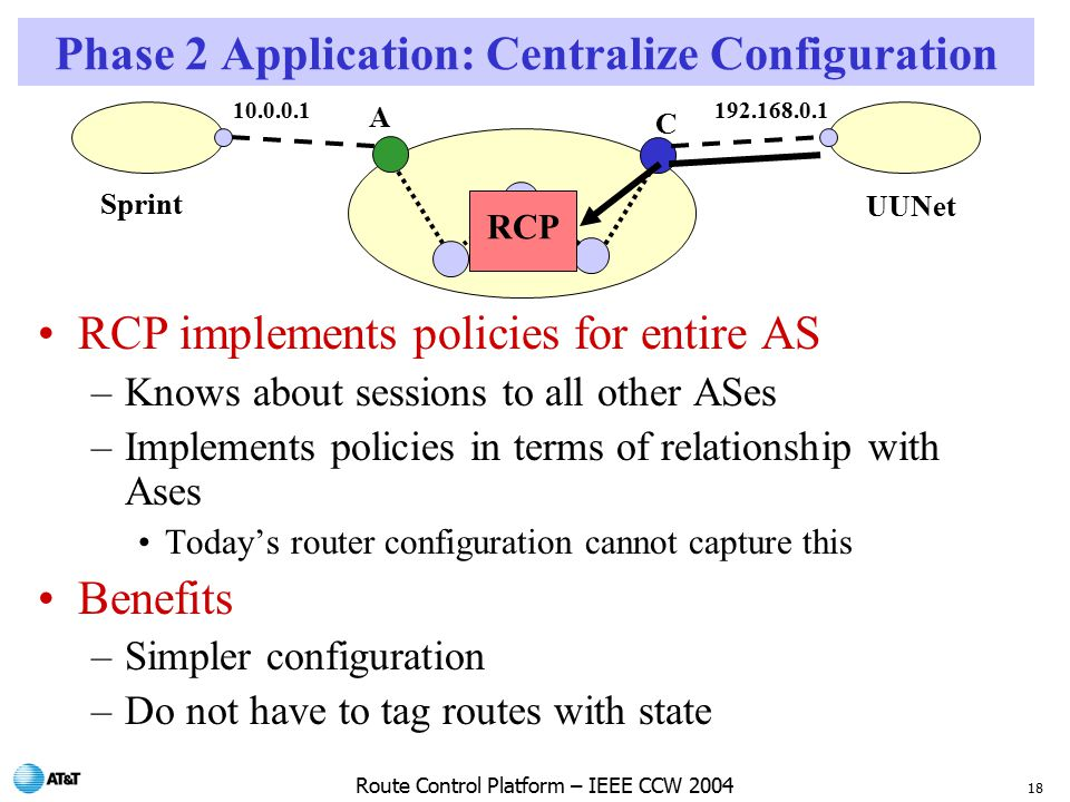 18 Route Control Platform – IEEE CCW 2004 RCP implements policies for entire AS –Knows about sessions to all other ASes –Implements policies in terms of relationship with Ases Today's router configuration cannot capture this Benefits –Simpler configuration –Do not have to tag routes with state Sprint UUNet A C RCP Phase 2 Application: Centralize Configuration