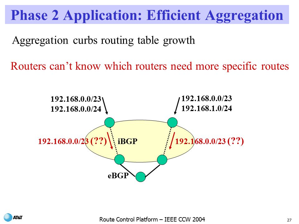 27 Route Control Platform – IEEE CCW 2004 Phase 2 Application: Efficient Aggregation / / / / /23 ( ) iBGP eBGP Aggregation curbs routing table growth Routers can't know which routers need more specific routes