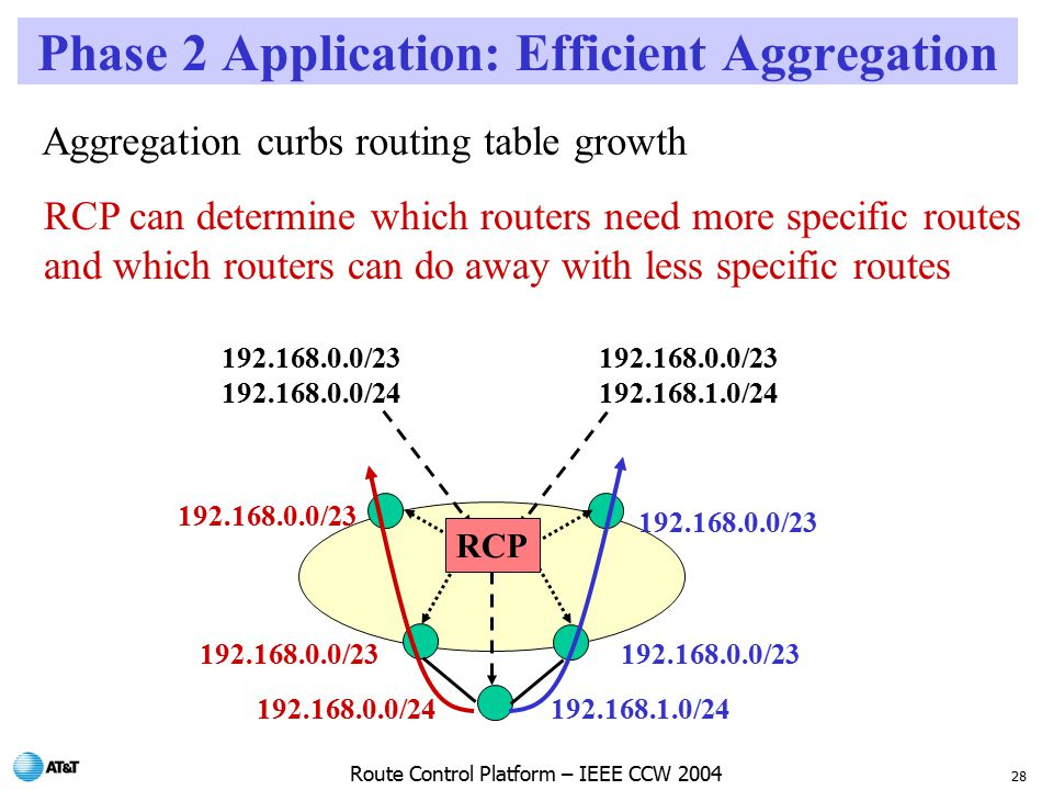 28 Route Control Platform – IEEE CCW 2004 Phase 2 Application: Efficient Aggregation / / / / /23 Aggregation curbs routing table growth / / /23 RCP RCP can determine which routers need more specific routes and which routers can do away with less specific routes