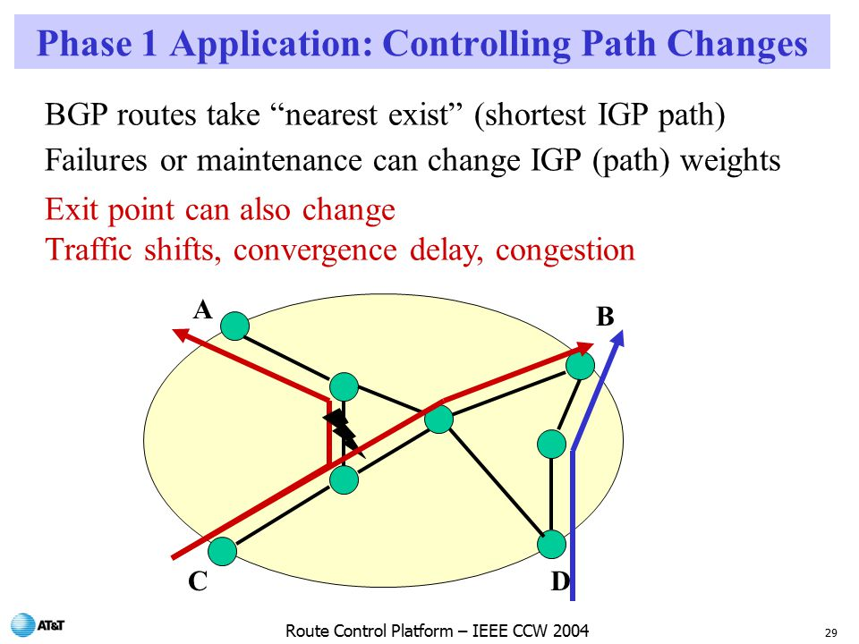 29 Route Control Platform – IEEE CCW 2004 Phase 1 Application: Controlling Path Changes BGP routes take nearest exist (shortest IGP path) Failures or maintenance can change IGP (path) weights Exit point can also change Traffic shifts, convergence delay, congestion A B CD