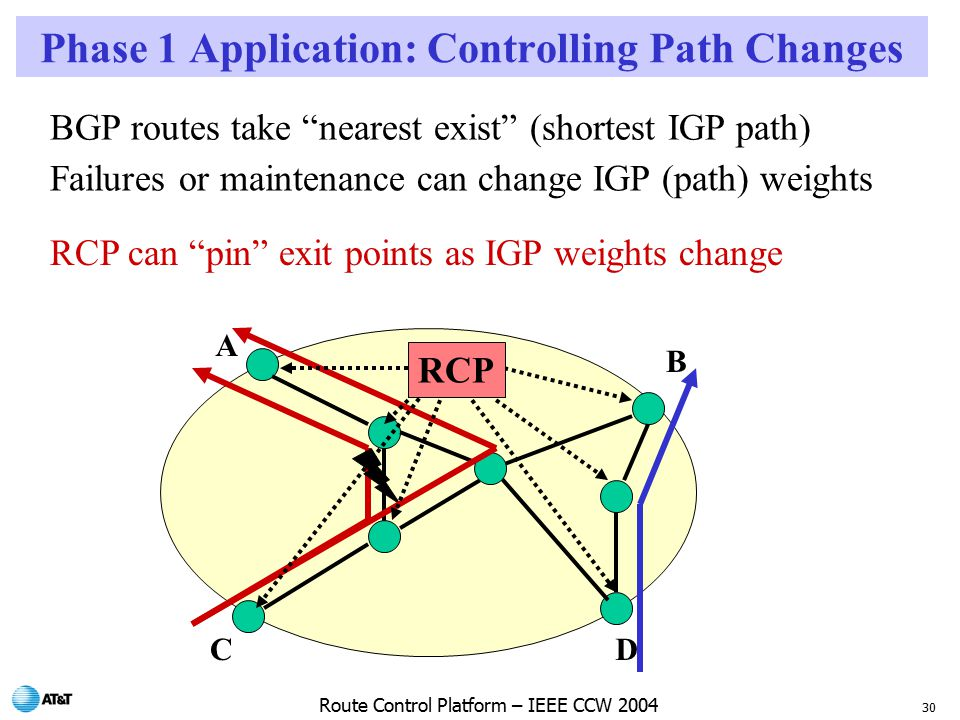30 Route Control Platform – IEEE CCW 2004 Phase 1 Application: Controlling Path Changes BGP routes take nearest exist (shortest IGP path) Failures or maintenance can change IGP (path) weights RCP can pin exit points as IGP weights change RCP A B CD