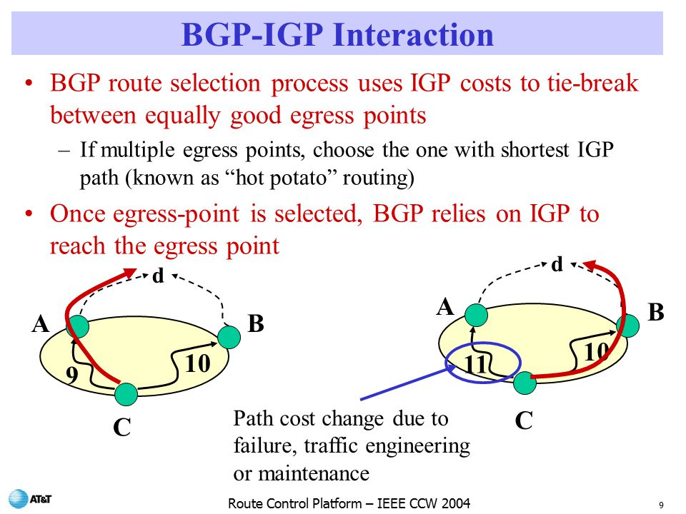 9 Route Control Platform – IEEE CCW 2004 d A B C BGP-IGP Interaction BGP route selection process uses IGP costs to tie-break between equally good egress points –If multiple egress points, choose the one with shortest IGP path (known as hot potato routing) Once egress-point is selected, BGP relies on IGP to reach the egress point d 9 10 AB C Path cost change due to failure, traffic engineering or maintenance