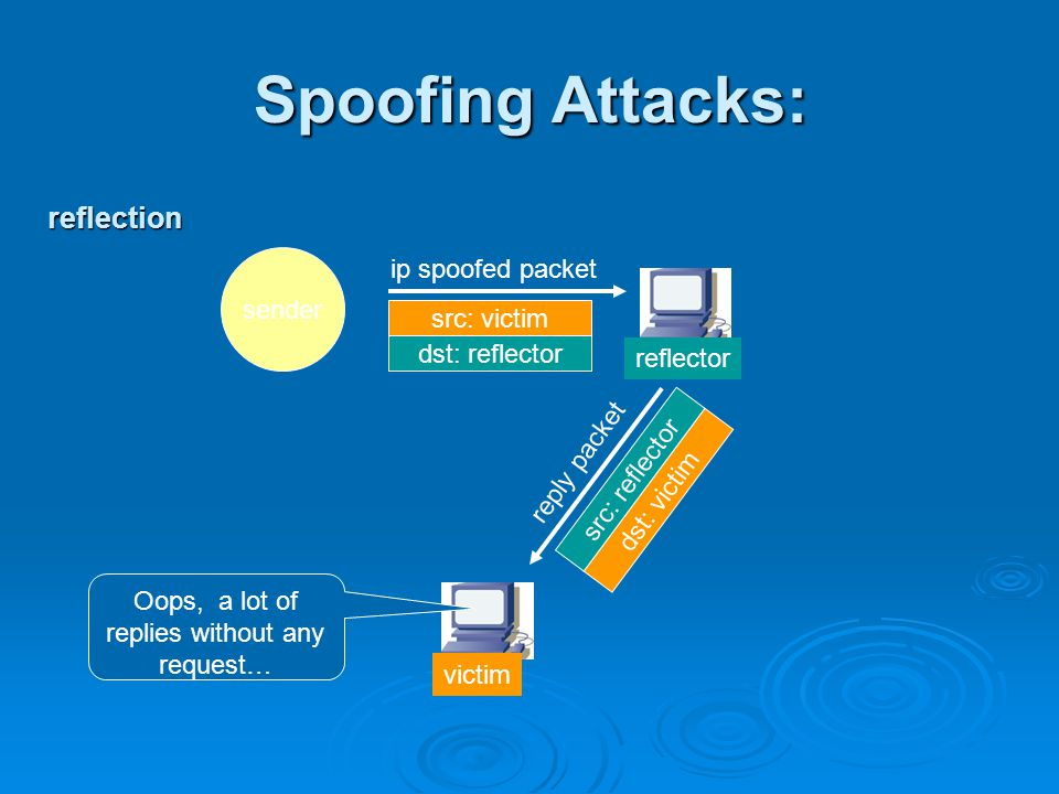 Spoofing Attacks: sender ip spoofed packet reply packet victim reflector src: victim dst: reflector dst: victim src: reflector Oops, a lot of replies without any request… reflection