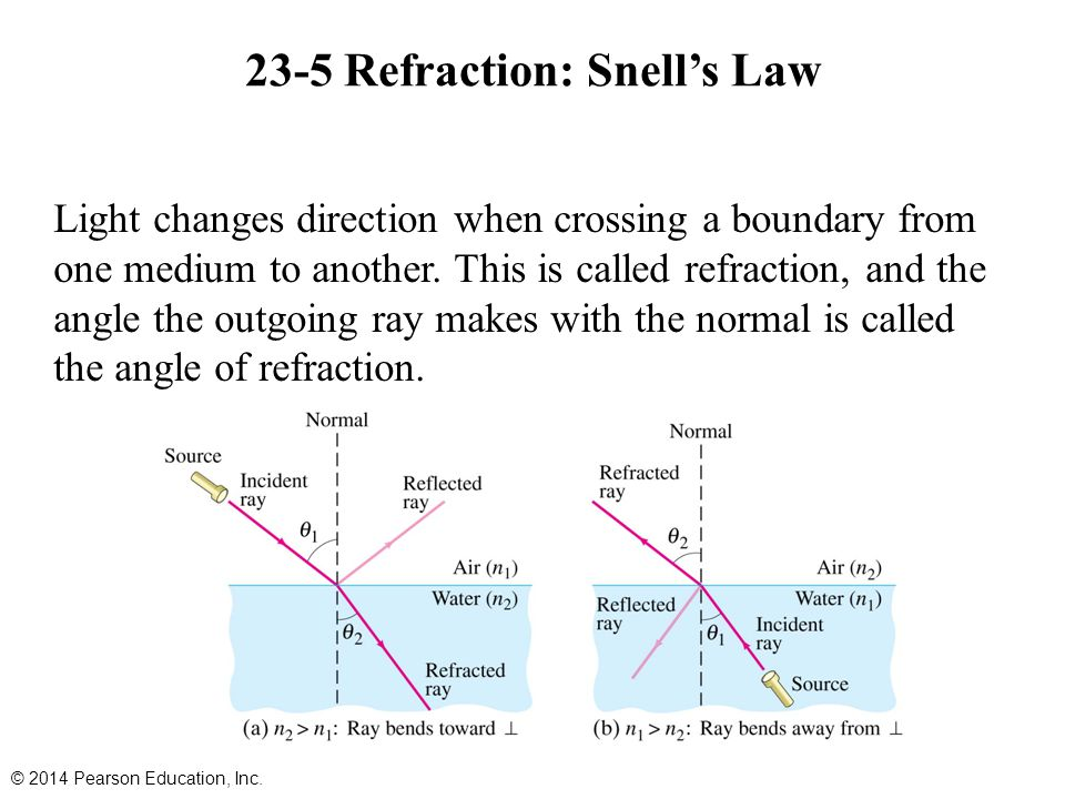 23-5 Refraction: Snell's Law Light changes direction when crossing a boundary from one medium to another.