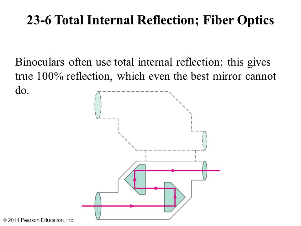 23-6 Total Internal Reflection; Fiber Optics Binoculars often use total internal reflection; this gives true 100% reflection, which even the best mirror cannot do.