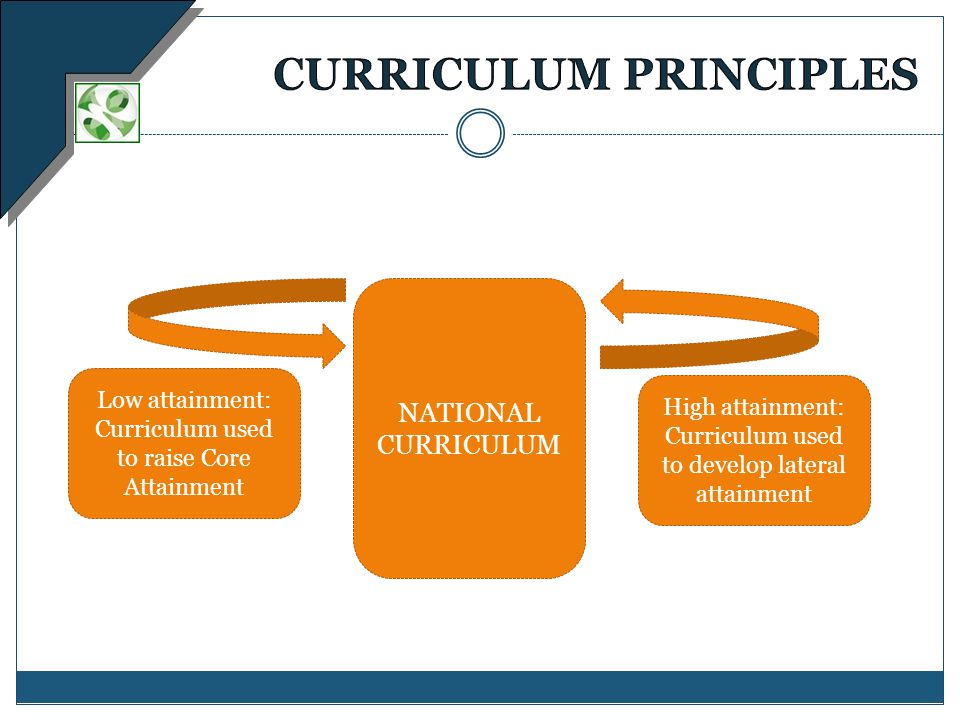 Low attainment: Curriculum used to raise Core Attainment NATIONAL CURRICULUM High attainment: Curriculum used to develop lateral attainment