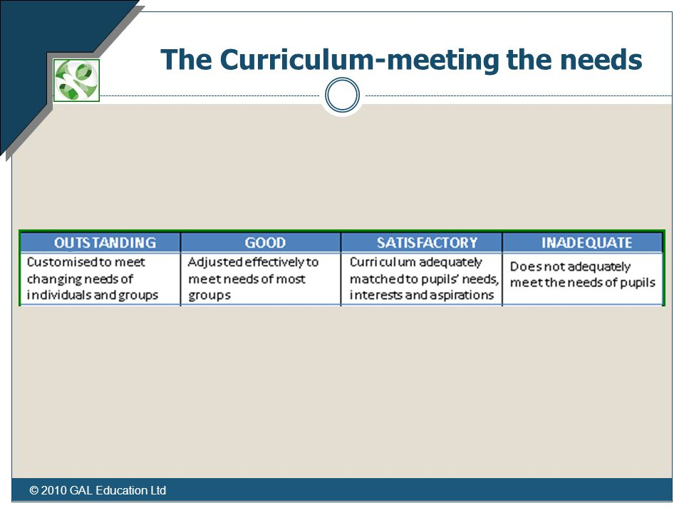 © 2010 GAL Education Ltd The Curriculum-meeting the needs