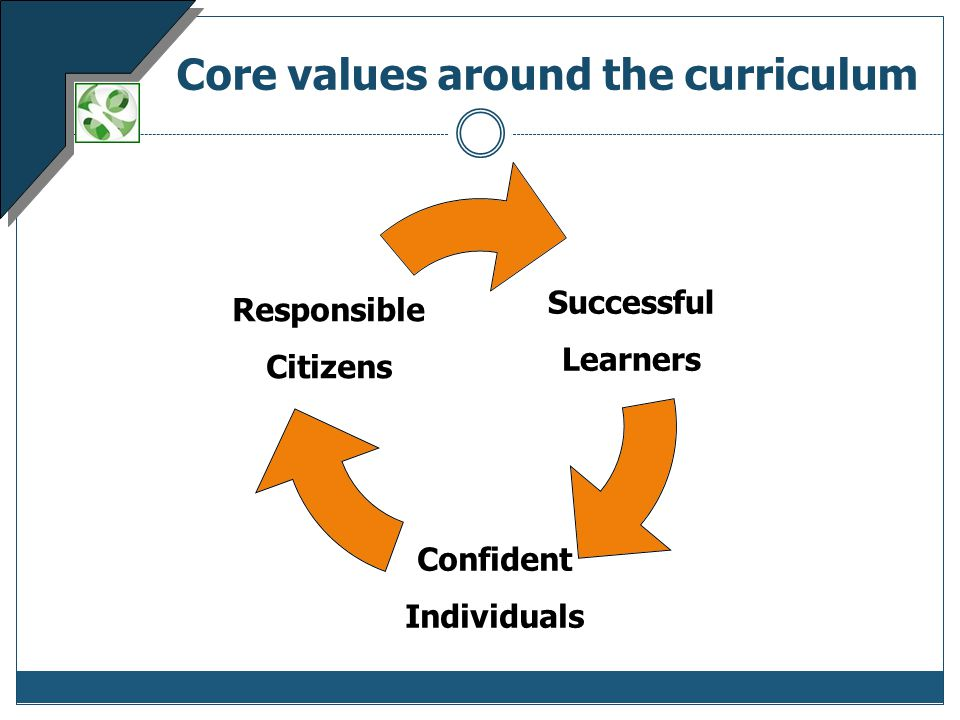 Core values around the curriculum Successful Learners Confident Individuals Responsible Citizens