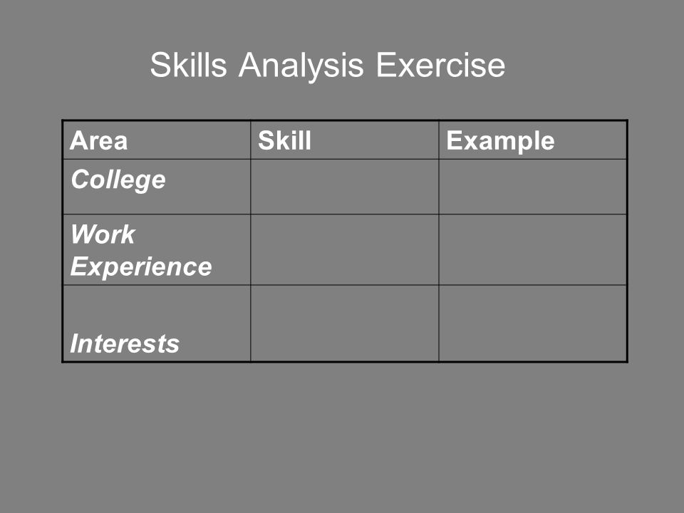 Skills Analysis Exercise AreaSkillExample College Work Experience Interests