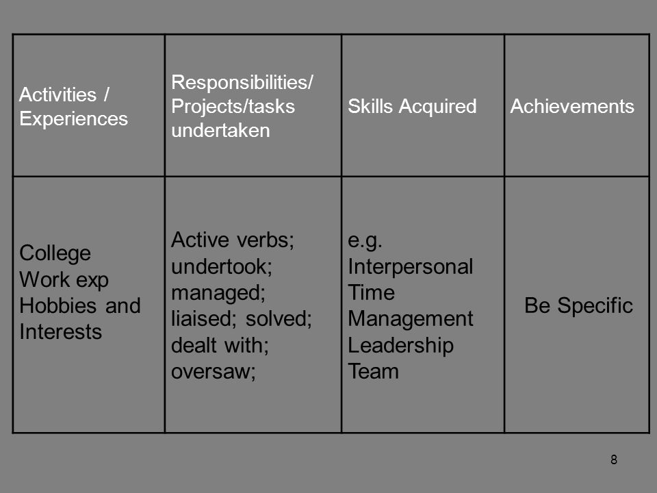 8 Activities / Experiences Responsibilities/ Projects/tasks undertaken Skills AcquiredAchievements College Work exp Hobbies and Interests Active verbs; undertook; managed; liaised; solved; dealt with; oversaw; e.g.