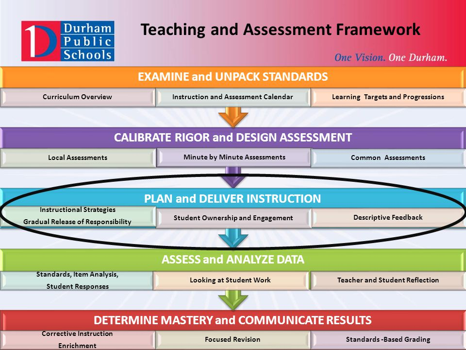 DETERMINE MASTERY and COMMUNICATE RESULTS Corrective Instruction Enrichment Focused RevisionStandards -Based Grading ASSESS and ANALYZE DATA Standards, Item Analysis, Student Responses Looking at Student Work Teacher and Student Reflection CALIBRATE RIGOR and DESIGN ASSESSMENT Local Assessments Minute by Minute Assessments Common Assessments PLAN and DELIVER INSTRUCTION Descriptive Feedback Student Ownership and Engagement Instructional Strategies Gradual Release of Responsibility EXAMINE and UNPACK STANDARDS Curriculum OverviewInstruction and Assessment CalendarLearning Targets and Progressions Teaching and Assessment Framework