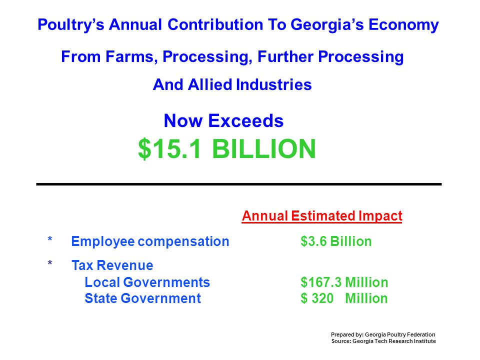 Poultry's Annual Contribution To Georgia's Economy Annual Estimated Impact * Employee compensation $3.6 Billion * Tax Revenue Local Governments$167.3 Million State Government$ 320 Million Prepared by: Georgia Poultry Federation Source: Georgia Tech Research Institute Now Exceeds $15.1 BILLION From Farms, Processing, Further Processing And Allied Industries