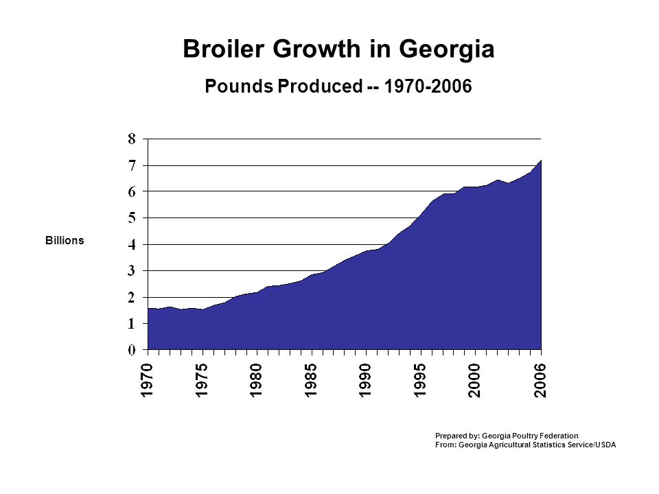 Broiler Growth in Georgia Pounds Produced Prepared by: Georgia Poultry Federation From: Georgia Agricultural Statistics Service/USDA Billions