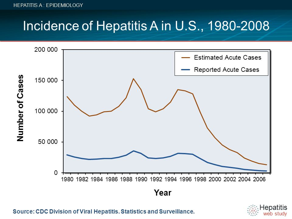 Hepatitis web study Source: CDC Division of Viral Hepatitis.