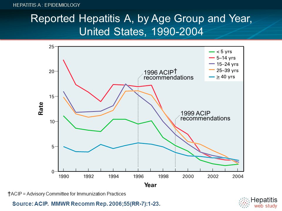 Hepatitis web study Source: ACIP. MMWR Recomm Rep.